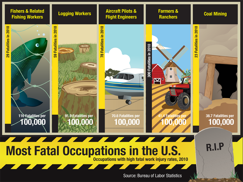 10 Most Common Occupational Illnesses in the U.S. - Online College Search - Your Accredited ...