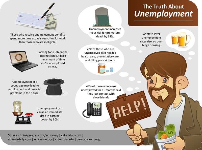 factors of unemployment