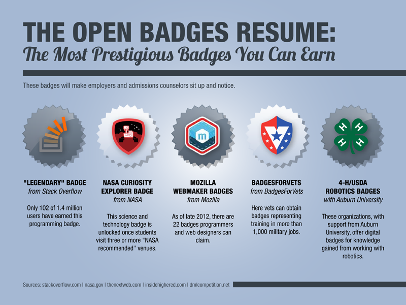 1000+ images about Open badges on Pinterest